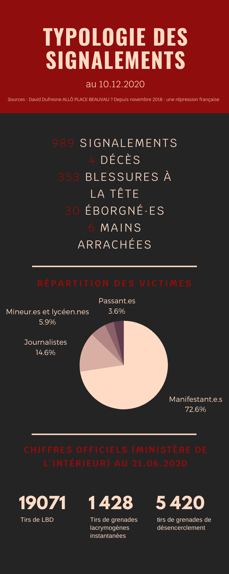Infographie victimes